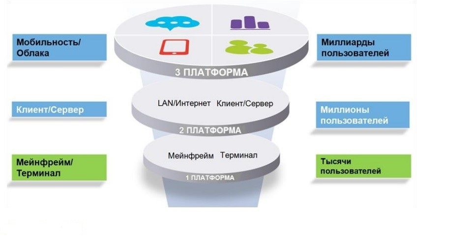 SAP Business One add-ons development and other business application development